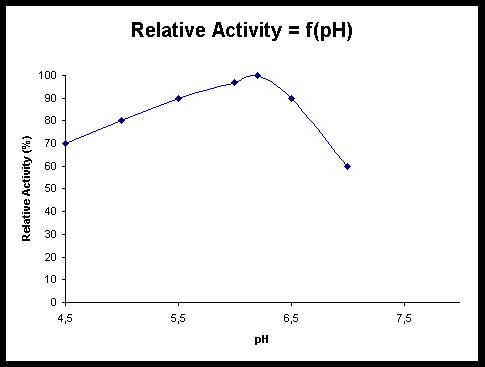 Intersac chemical neozyme np30